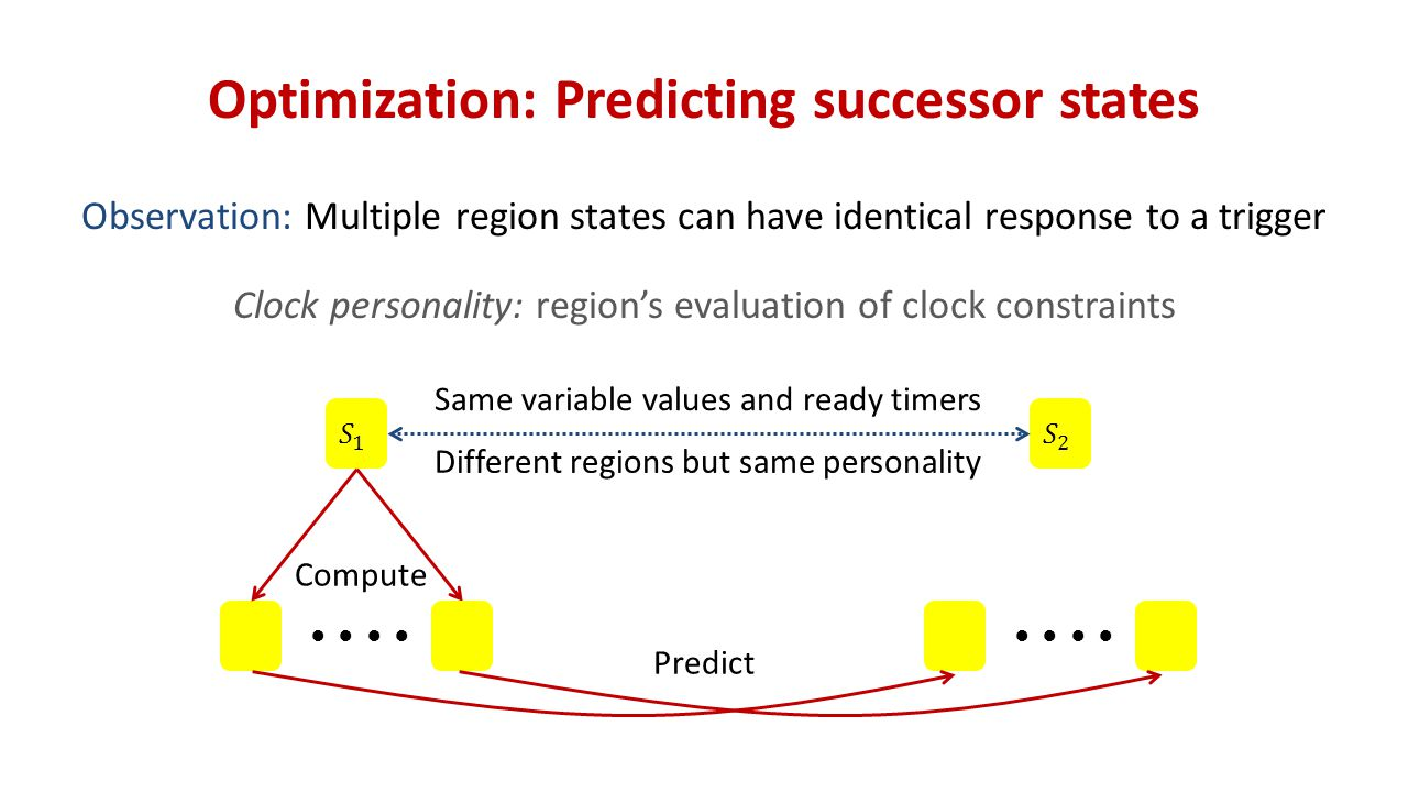 Optimization: Predicting successor states Observation: Multiple region states can have identical response to a trigger Clock personality: region's evaluation of clock constraints Same variable values and ready timers Different regions but same personality ● ● Compute ● ● Predict