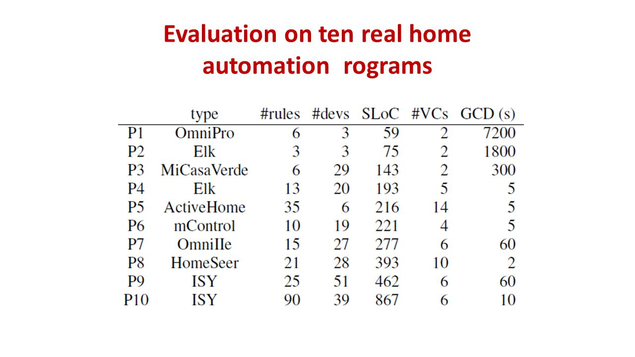 Evaluation on ten real home automation rograms