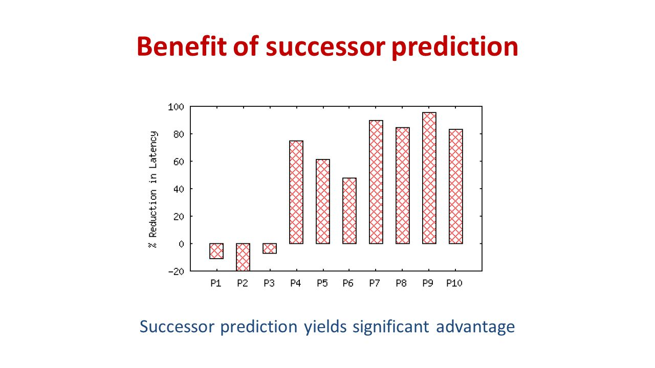 Benefit of successor prediction Successor prediction yields significant advantage