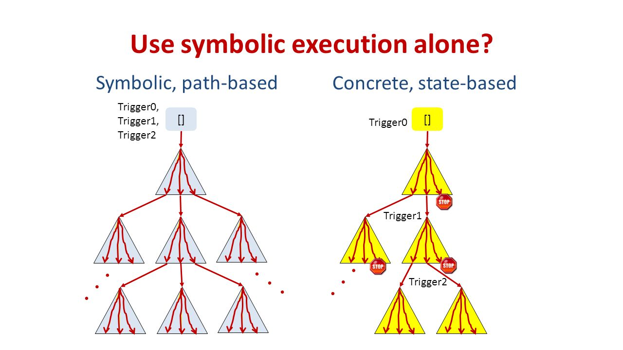 Use symbolic execution alone.