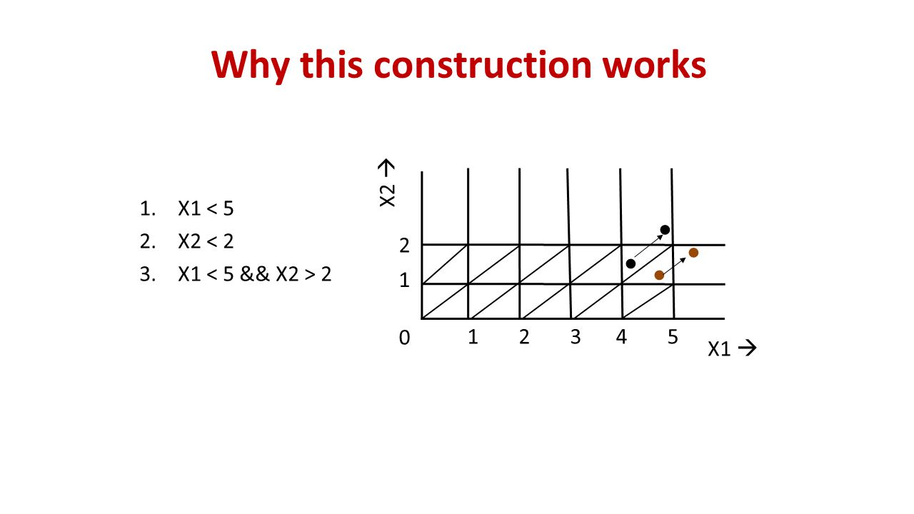 Why this construction works X1  X2  12345 1 2 0 ● ● ● ● 1.X1 < 5 2.X2 < 2 3.X1 2