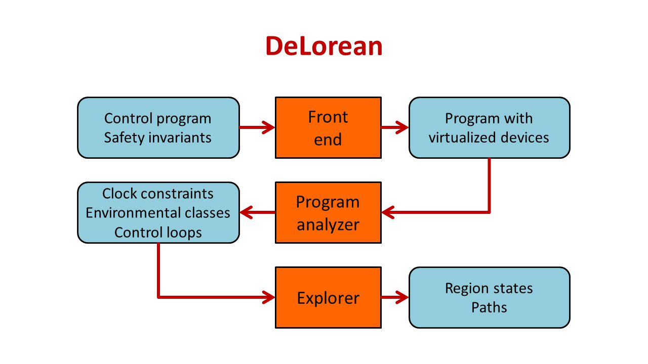DeLorean Control program Safety invariants Front end Program with virtualized devices Program analyzer Clock constraints Environmental classes Control loops Region states Paths Explorer