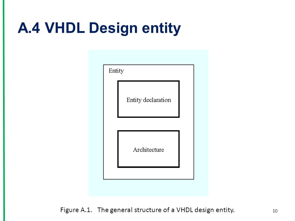 Figure A.1. The general structure of a VHDL design entity. A.4 VHDL Design entity 10