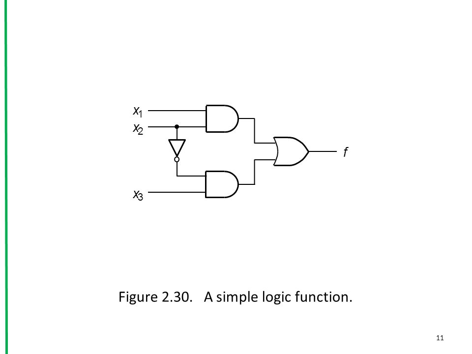 Figure 2.30. A simple logic function. f x 3 x 1 x 2 11