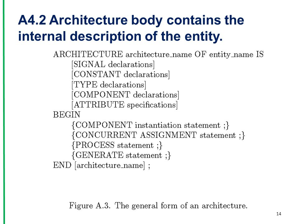 A4.2 Architecture body contains the internal description of the entity. 14