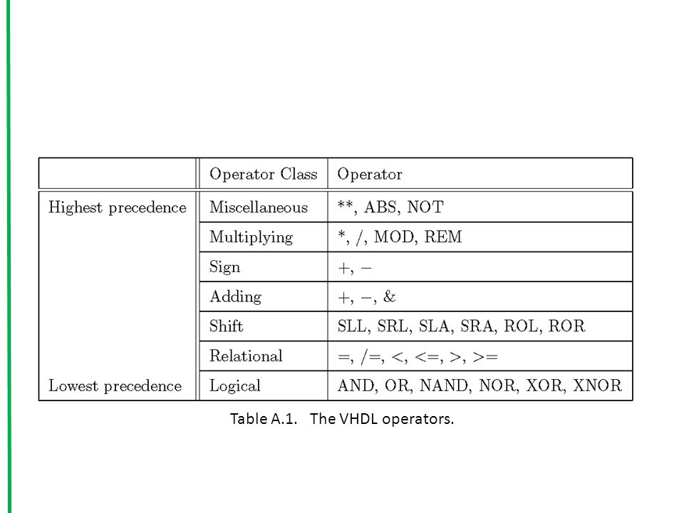 Table A.1. The VHDL operators.