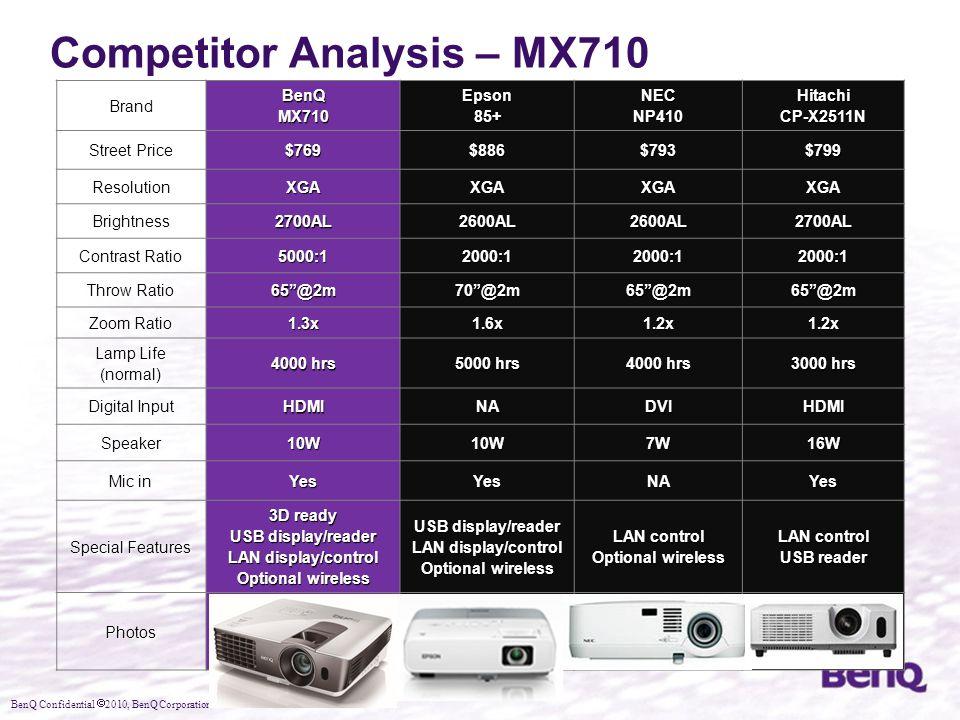 BenQ Confidential  2010, BenQ Corporation Competitor Analysis – MX710 BrandBenQMX710Epson85+NECNP410HitachiCP-X2511N Street Price $769$886$793$799 Re