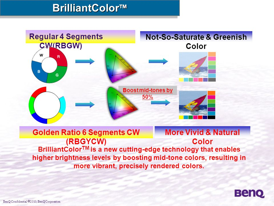 BenQ Confidential  2010, BenQ Corporation Boost mid-tones by 50% BrilliantColor TM Regular 4 Segments CW(RBGW) Golden Ratio 6 Segments CW (RBGYCW) Not-So-Saturate & Greenish Color More Vivid & Natural Color BrilliantColor TM is a new cutting-edge technology that enables higher brightness levels by boosting mid-tone colors, resulting in more vibrant, precisely rendered colors.