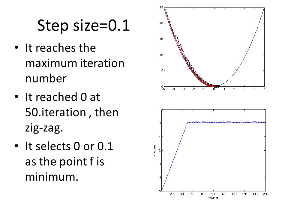 Step size=0.1 It reaches the maximum iteration number It reached 0 at 50.iteration, then zig-zag.
