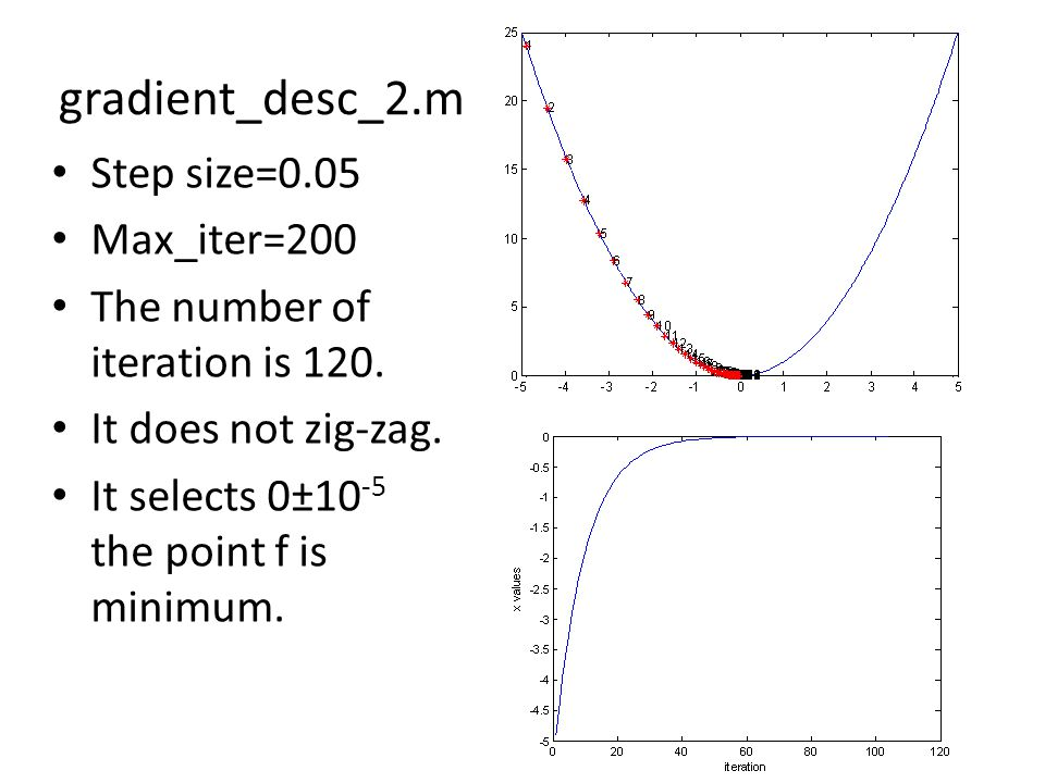 gradient_desc_2.m Step size=0.05 Max_iter=200 The number of iteration is 120.