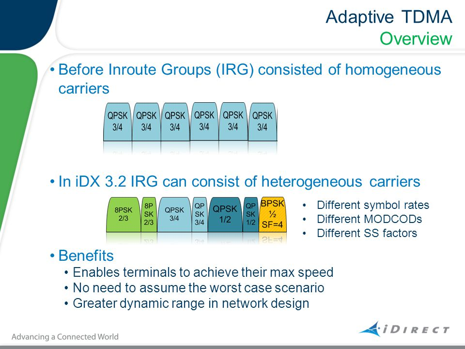 Adaptive TDMA Overview Before Inroute Groups (IRG) consisted of homogeneous carriers In iDX 3.2 IRG can consist of heterogeneous carriers Benefits Ena