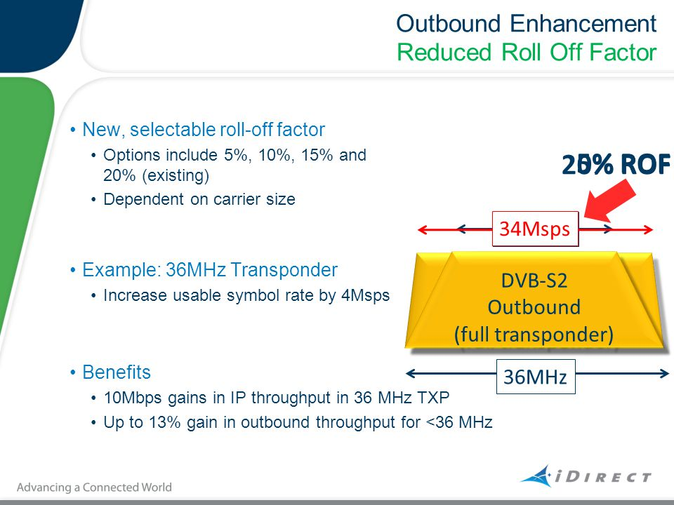 Outbound Enhancement Reduced Roll Off Factor New, selectable roll-off factor Options include 5%, 10%, 15% and 20% (existing) Dependent on carrier size