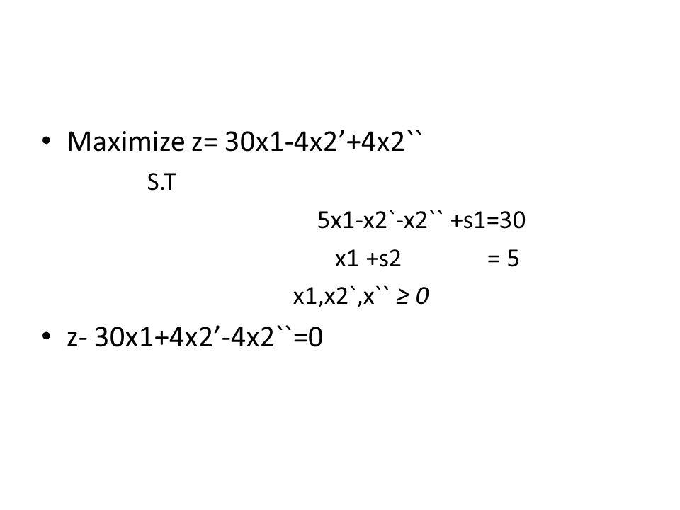 Simplex Method zx1X2`X2``s1s2solBasic var ration 1-304-4000z=0 0511030S1=30 0100015S2=5