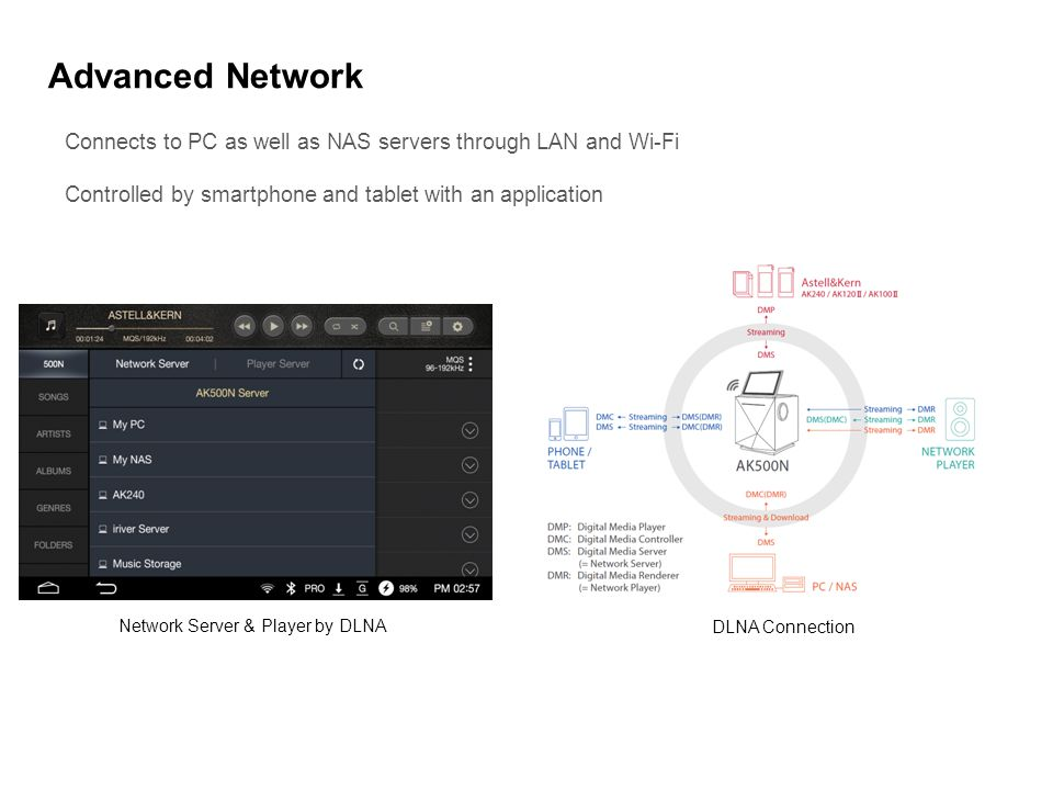 Advanced Network Connects to PC as well as NAS servers through LAN and Wi-Fi Controlled by smartphone and tablet with an application Network Server &