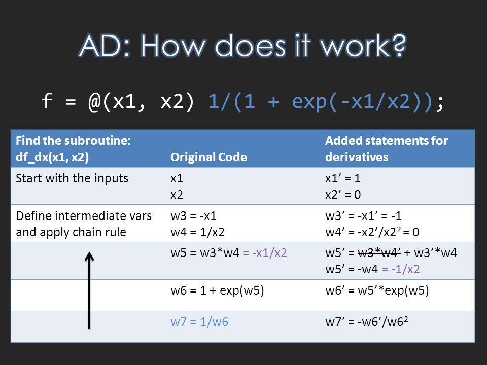 f = @(x1, x2) 1/(1 + exp(-x1/x2)); Find the subroutine: df_dx(x1, x2)Original Code Added statements for derivatives Start with the inputsx1 x2 x1' = 1 x2' = 0 Define intermediate vars and apply chain rule w3 = -x1 w4 = 1/x2 w3' = -x1' = -1 w4' = -x2'/x2 2 = 0 w5 = w3*w4 = -x1/x2w5' = w3*w4' + w3'*w4 w5' = -w4 = -1/x2 w6 = 1 + exp(w5)w6' = w5'*exp(w5) w7 = 1/w6w7' = -w6'/w6 2