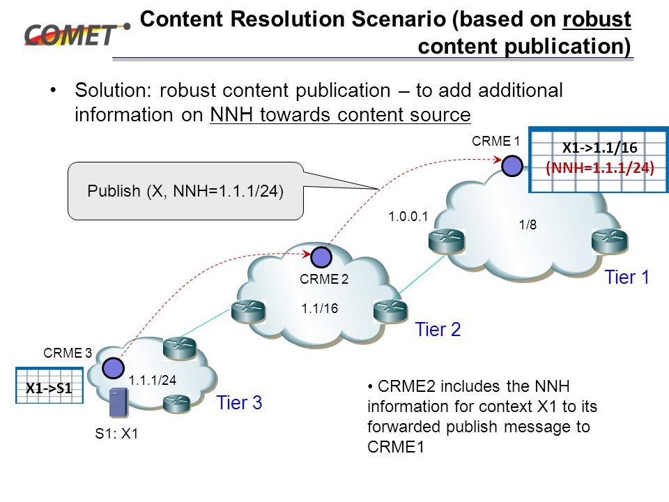 Content Resolution Scenario (based on robust content publication) Solution: robust content publication – to add additional information on NNH towards content source CRME 3 CRME 2 1.1/16 1.1.1/24 CRME 1 1/8 CRME2 includes the NNH information for context X1 to its forwarded publish message to CRME1 S1: X1 X1->S1 X1->1.1/16 (NNH=1.1.1/24) Tier 1 Tier 2 Tier 3 1.0.0.1 Publish (X, NNH=1.1.1/24)