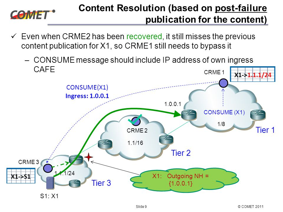 Content Resolution (based on post-failure publication for the content) Even when CRME2 has been recovered, it still misses the previous content publication for X1, so CRME1 still needs to bypass it –CONSUME message should include IP address of own ingress CAFE © COMET 2011Slide 9 CRME 3 CRME 2 1.1/16 1.1.1/24 CRME 1 1/8 S1: X1 X1->S1 X1->1.1.1/24 Tier 1 Tier 2 Tier 3 CONSUME (X1) Ingress: 1.0.0.1 1.0.0.1 X1: Outgoing NH = {1.0.0.1}