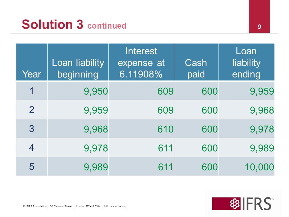 9 Solution 3 continued Year Loan liability beginning Interest expense at % Cash paid Loan liability ending 1 9, , , , , ,000 © IFRS Foundation | 30 Cannon Street | London EC4M 6XH | UK.