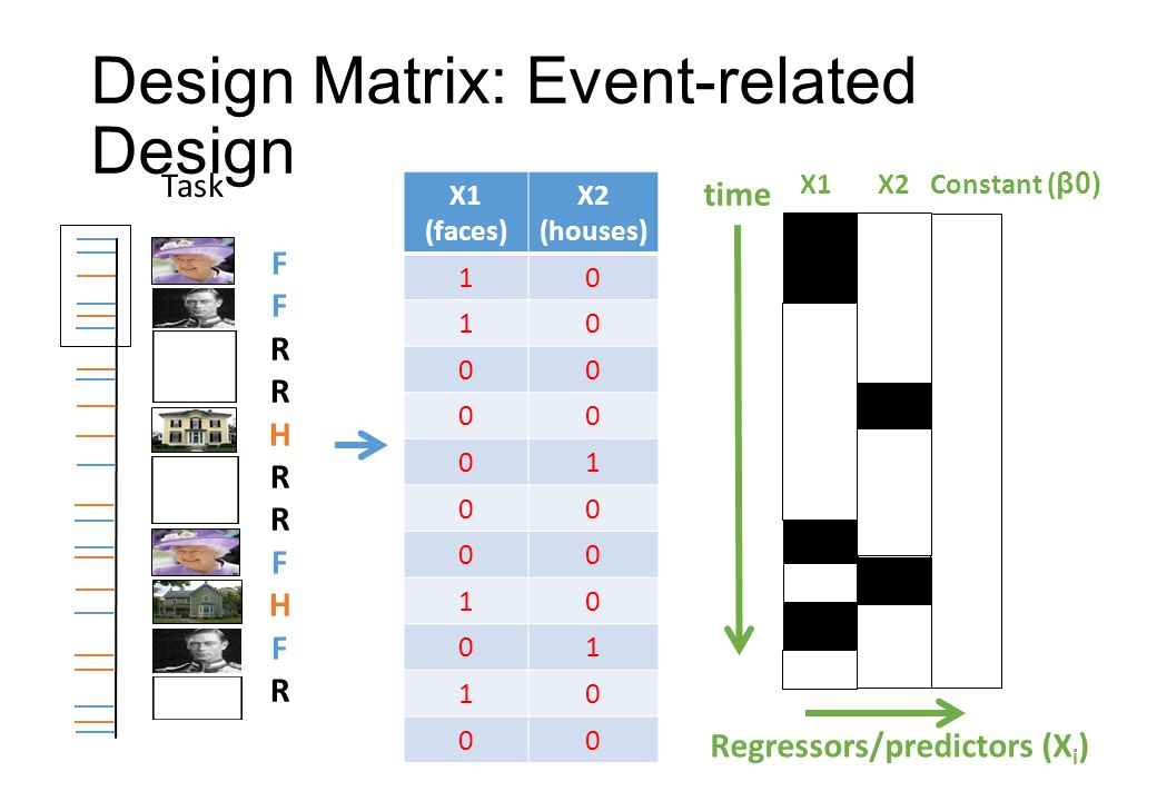 time Regressors/predictors (X i ) X1 (faces) X2 (houses) 10 10 00 00 01 00 00 10 01 10 00 Design Matrix: Event-related Design X1 X2 Constant ( β0) Task FFRRHRRFHFRFFRRHRRFHFR