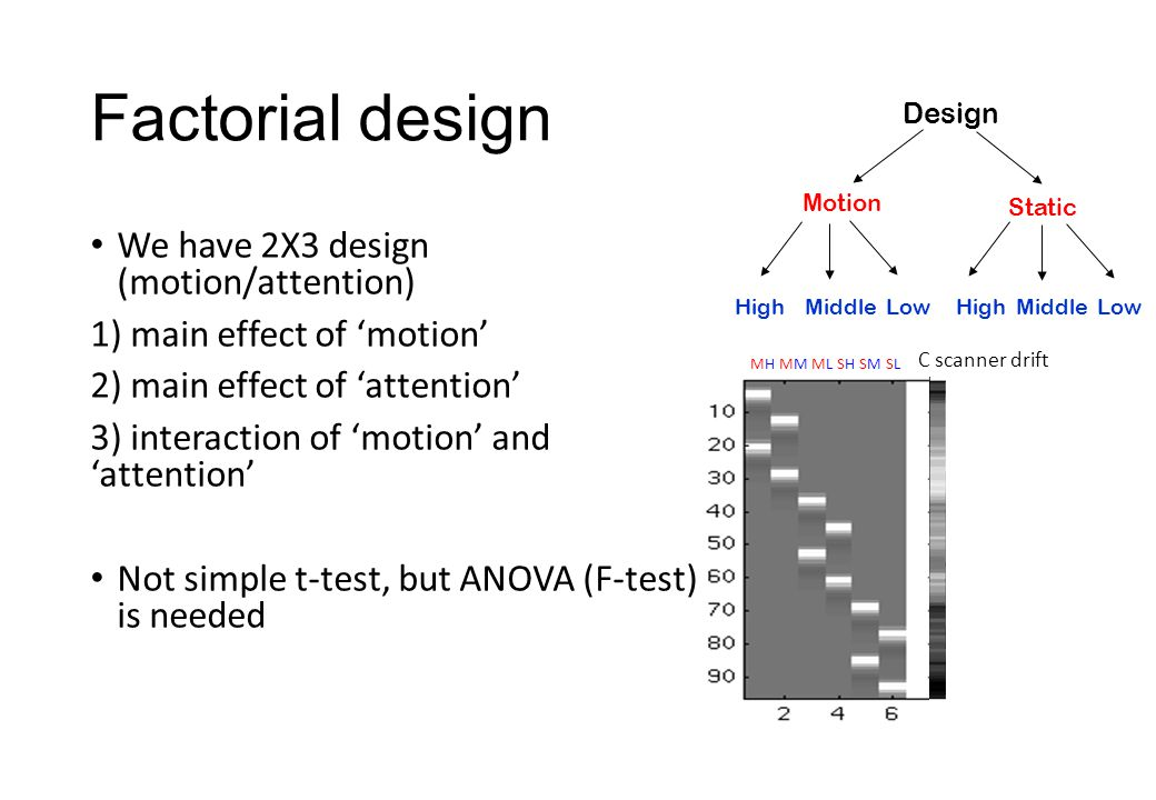 Factorial design We have 2X3 design (motion/attention) 1) main effect of 'motion' 2) main effect of 'attention' 3) interaction of 'motion' and 'attention' Not simple t-test, but ANOVA (F-test) is needed Motion Static Design High Middle Low High Middle Low MH MM ML SH SM SLMH MM ML SH SM SL C scanner drift