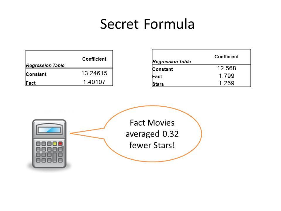 UNDERSTANDING Coefficient Regression Table Constant 13.24615 Fact 1.40107 Coefficient Regression Table Constant 12.568 Fact 1.799 Stars 1.259 Fact Mov