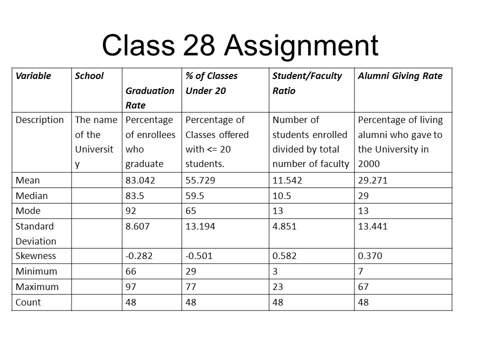 Class 28 Assignment VariableSchool Graduation Rate % of Classes Under 20 Student/Faculty Ratio Alumni Giving Rate Description The name of the Universi