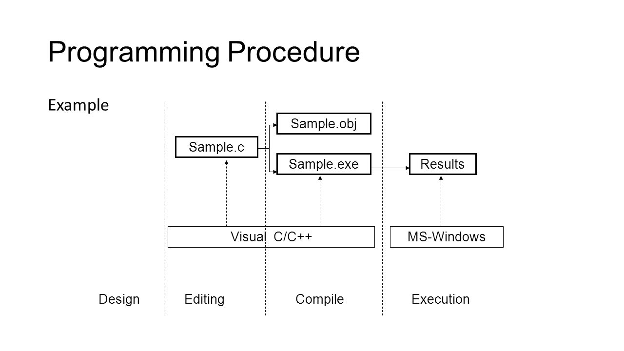 Programming Procedure Example Design Visual C/C++ EditingCompile MS-Windows Sample.c Execution Sample.obj Sample.exe Results