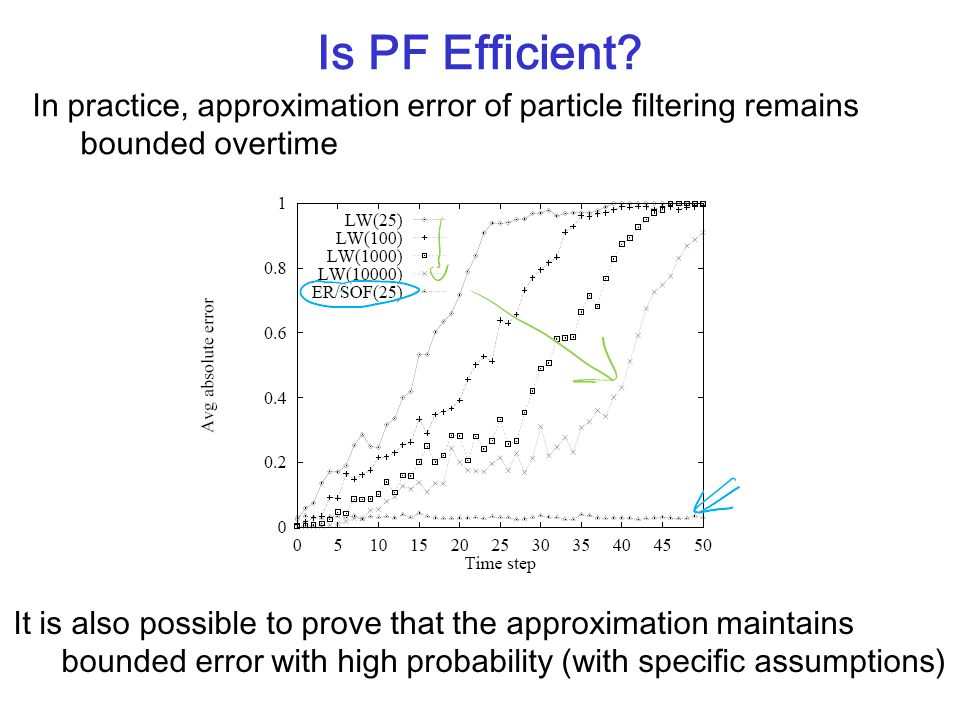 In practice, approximation error of particle filtering remains bounded overtime Is PF Efficient? It is also possible to prove that the approximation m