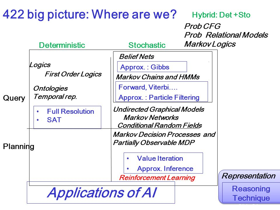 422 big picture: Where are we. Query Planning DeterministicStochastic Value Iteration Approx.