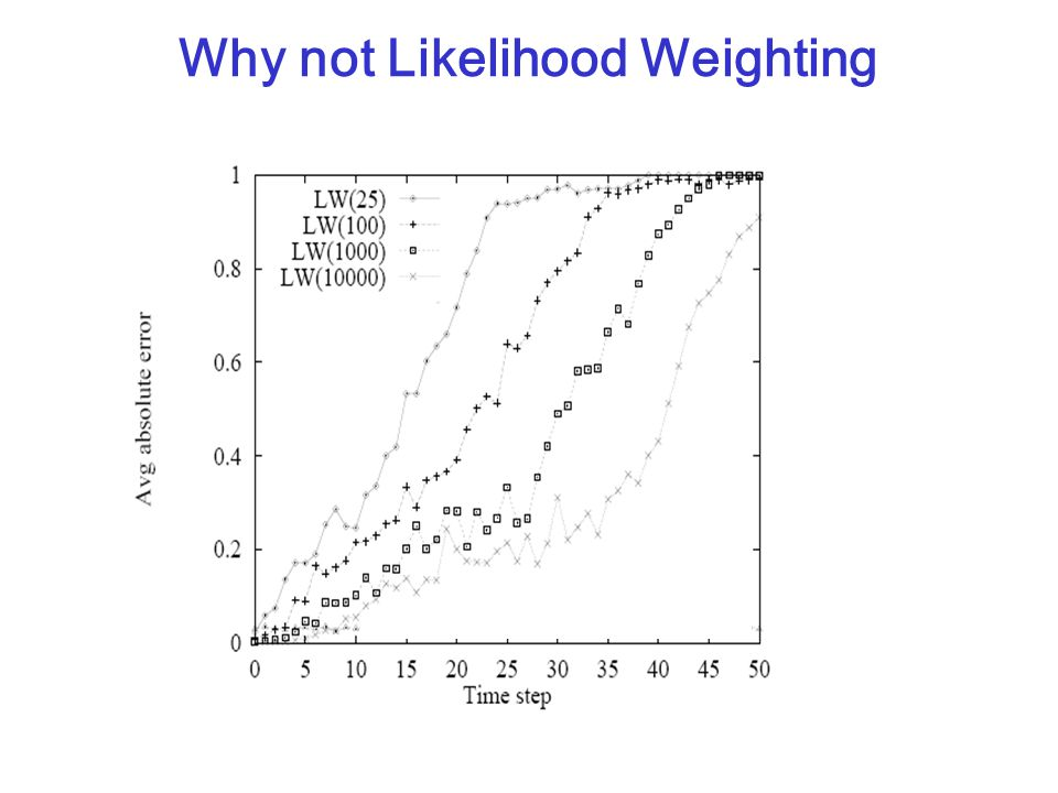Why not Likelihood Weighting