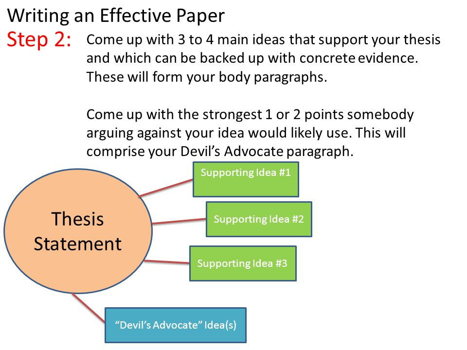 Come up with 3 to 4 main ideas that support your thesis and which can be backed up with concrete evidence.
