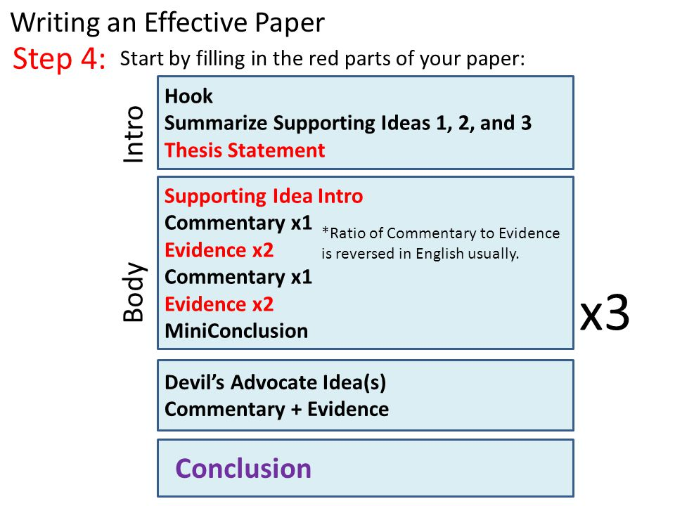 Step 4: Writing an Effective Paper Start by filling in the red parts of your paper: Hook Summarize Supporting Ideas 1, 2, and 3 Thesis Statement Supporting Idea Intro Commentary x1 Evidence x2 Commentary x1 Evidence x2 MiniConclusion Devil's Advocate Idea(s) Commentary + Evidence Intro Body Conclusion *Ratio of Commentary to Evidence is reversed in English usually.