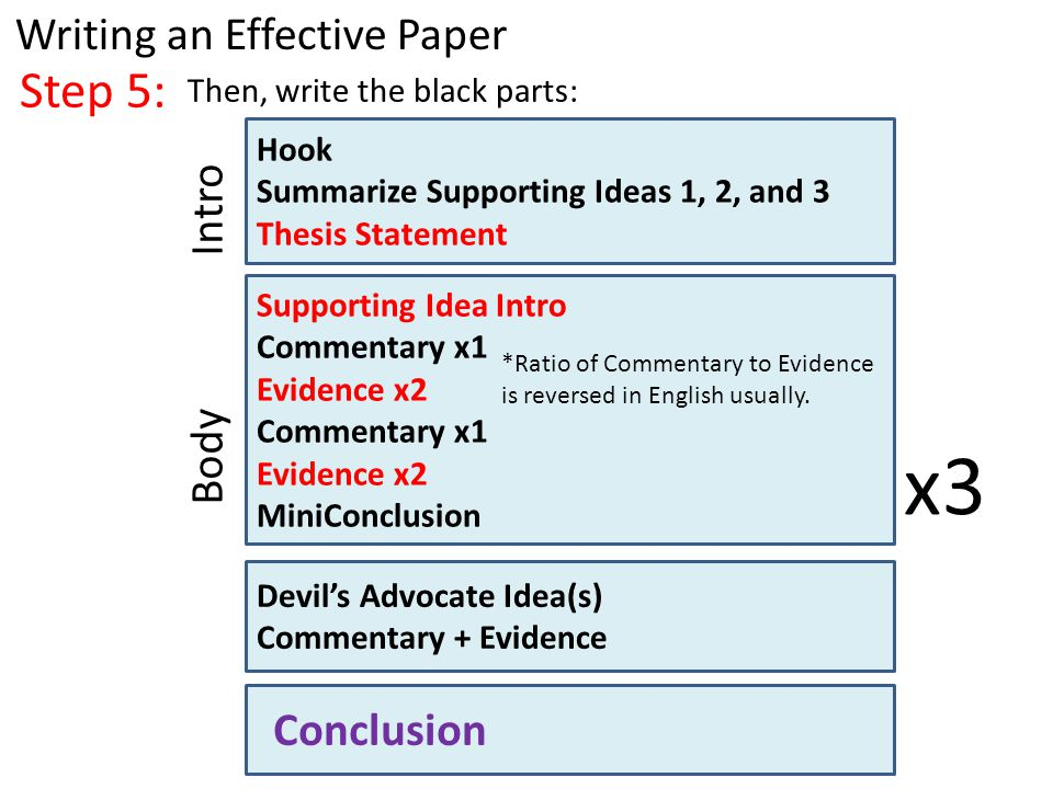 Step 5: Writing an Effective Paper Then, write the black parts: Hook Summarize Supporting Ideas 1, 2, and 3 Thesis Statement Supporting Idea Intro Commentary x1 Evidence x2 Commentary x1 Evidence x2 MiniConclusion Devil's Advocate Idea(s) Commentary + Evidence Intro Body Conclusion x3 *Ratio of Commentary to Evidence is reversed in English usually.