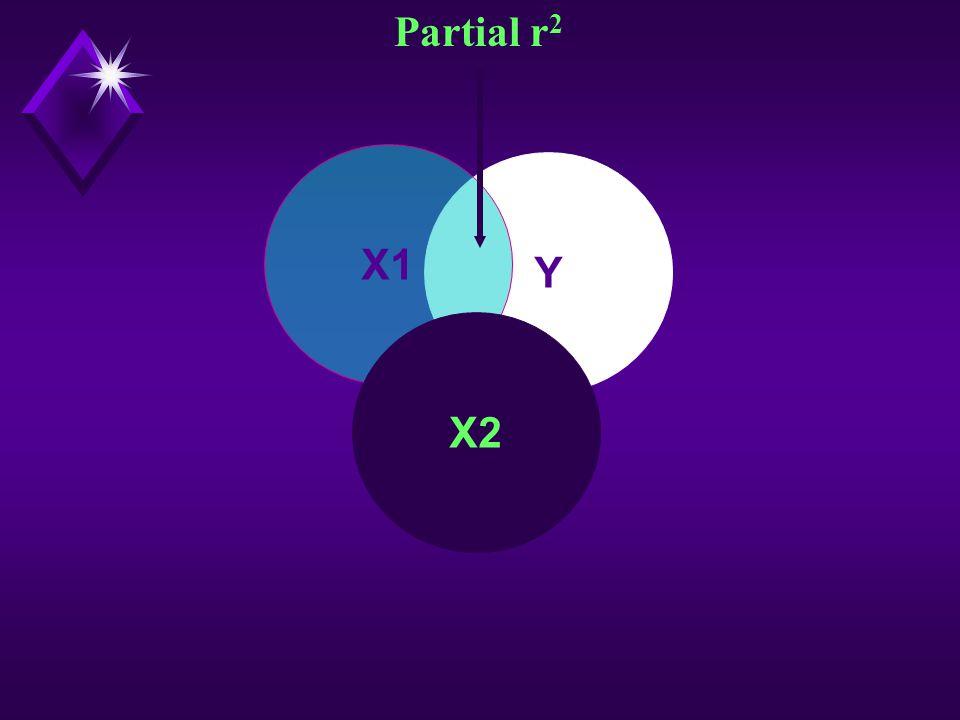Y X1 X2 Partial r 2