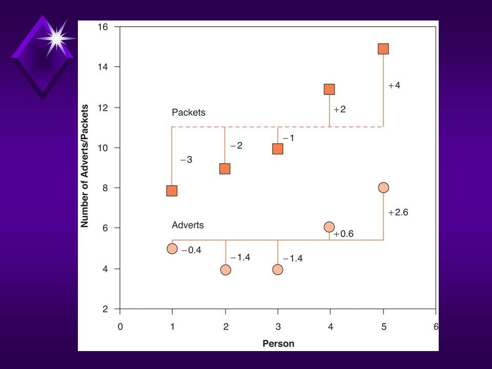 Other Correlation Coefficients u Two dichotomous variables u Phi coefficient
