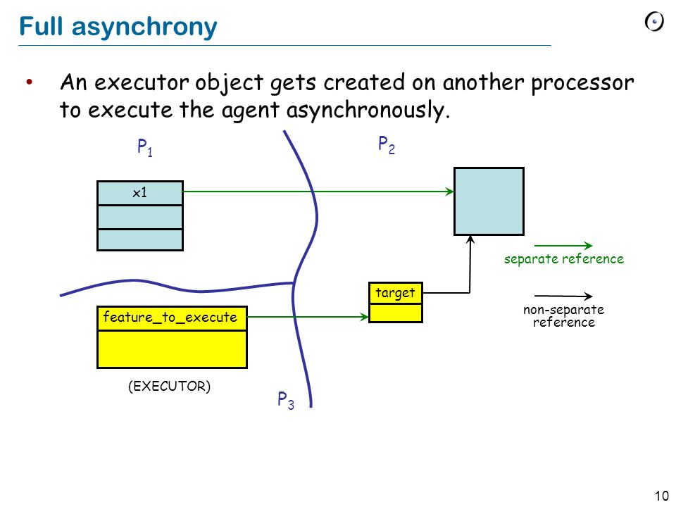 10 Full asynchrony x1 P1P1 P2P2 target P3P3 feature_to_execute (EXECUTOR) separate reference non-separate reference An executor object gets created on another processor to execute the agent asynchronously.