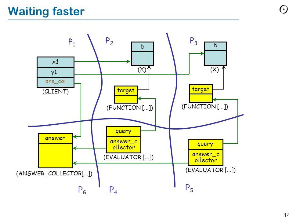 14 Waiting faster x1 y1 (CLIENT) (X) P1P1 P2P2 b b P3P3 (FUNCTION [...]) target (FUNCTION [...]) target P4P4 P5P5 query (EVALUATOR [...]) answer_c oll
