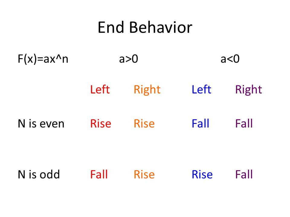 End Behavior F(x)=ax^n a>0a<0 Left RightLeft Right N is evenRiseRiseFallFall N is oddFallRiseRise Fall