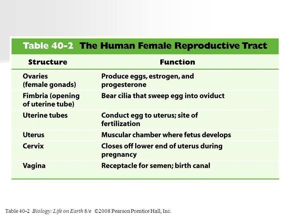 Table 40-2 Biology: Life on Earth 8/e ©2008 Pearson Prentice Hall, Inc.