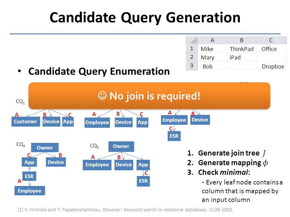 Candidate Query Generation Candidate Query Enumeration –Follow candidate network generation algorithm [1] Mike Mary ThinkPad iPad Office Dropbox Bob [