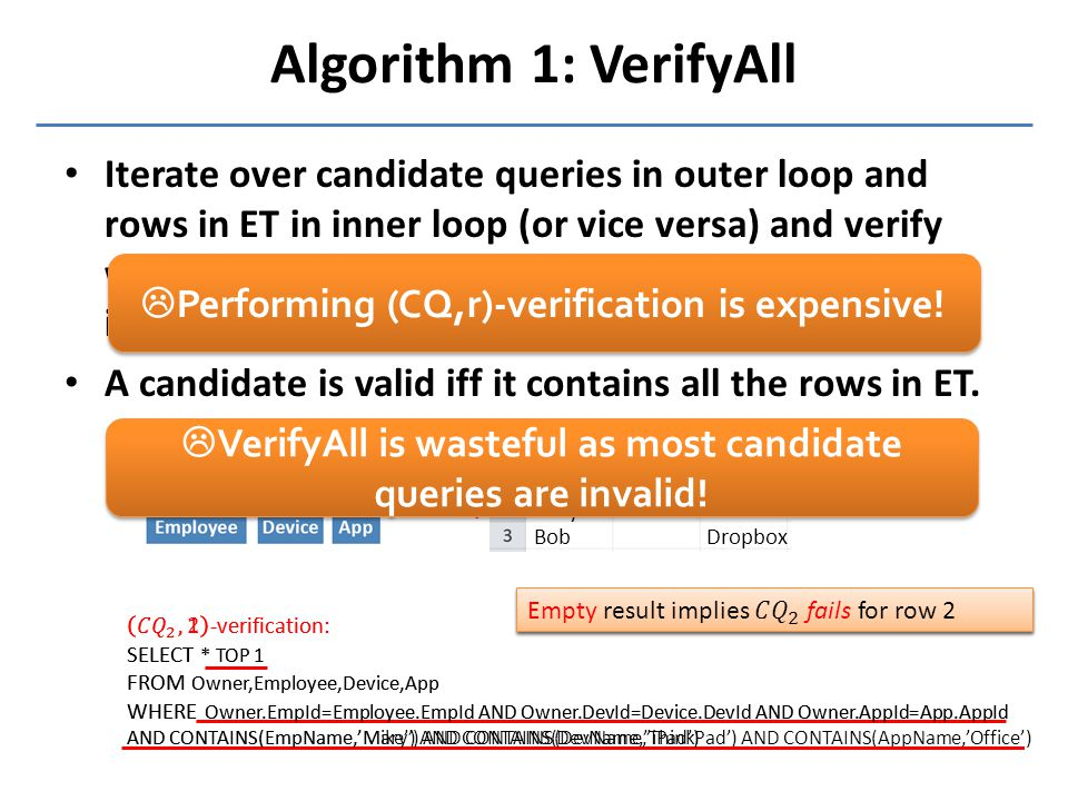 Algorithm 1: VerifyAll MaryiPad MikeThinkPad Office DropboxBob  Performing (CQ,r)-verification is expensive!  VerifyAll is wasteful as most candidat