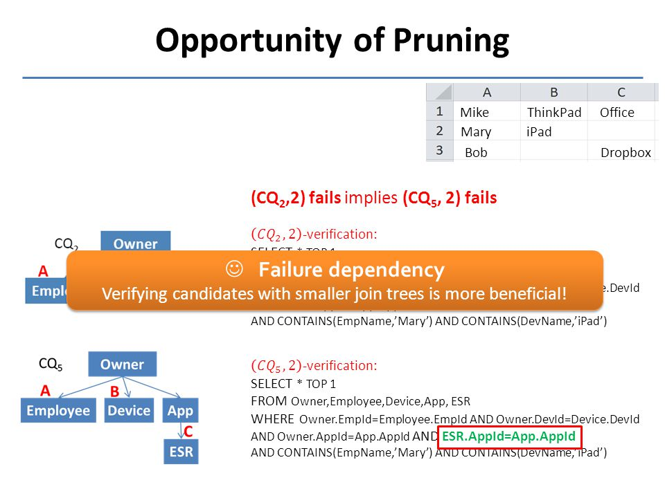 Opportunity of Pruning Mike Mary ThinkPad iPad Office Dropbox Bob (CQ 2,2) fails implies (CQ 5, 2) fails Failure dependency Verifying candidates with