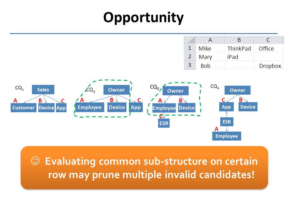 Opportunity Mike Mary ThinkPad iPad Office Dropbox Bob Evaluating common sub-structure on certain row may prune multiple invalid candidates!
