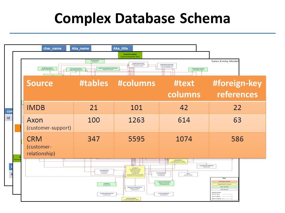 Complex Database Schema