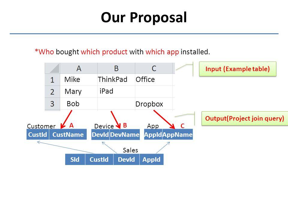 Mike Mary ThinkPad iPad Office Dropbox Bob Our Proposal A CustIdCustName Customer DevIdDevName Device AppIdAppName App Sales SIdCustIdDevIdAppId B C I