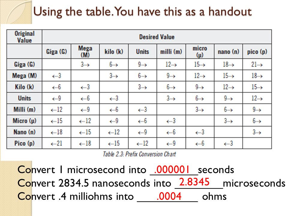 Using the table. You have this as a handout Convert 1 microsecond into ________seconds Convert 2834.5 nanoseconds into ________microseconds Convert.4