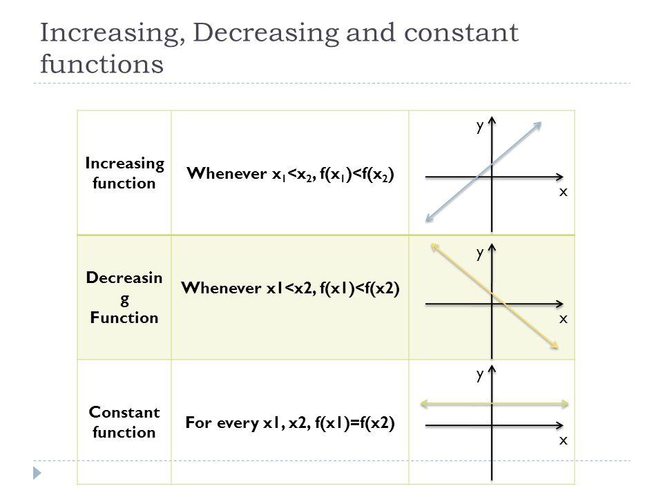 Increasing, Decreasing and constant functions Increasing function Whenever x 1 <x 2, f(x 1 )<f(x 2 ) Decreasin g Function Whenever x1<x2, f(x1)<f(x2)