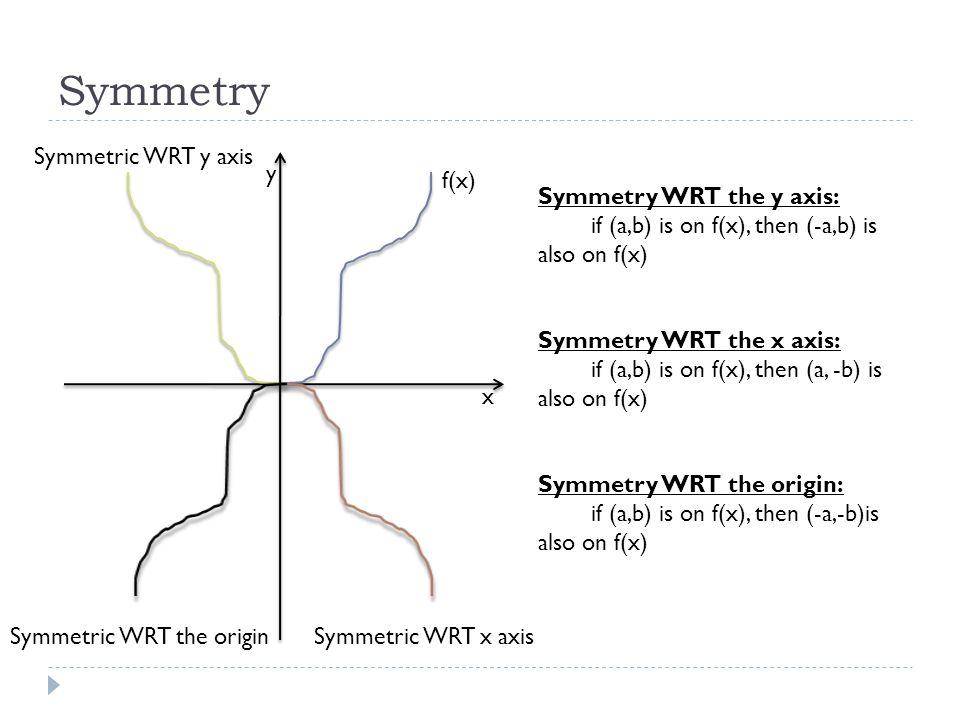 Symmetry x y f(x) Symmetric WRT y axis Symmetric WRT x axisSymmetric WRT the origin Symmetry WRT the y axis: if (a,b) is on f(x), then (-a,b) is also