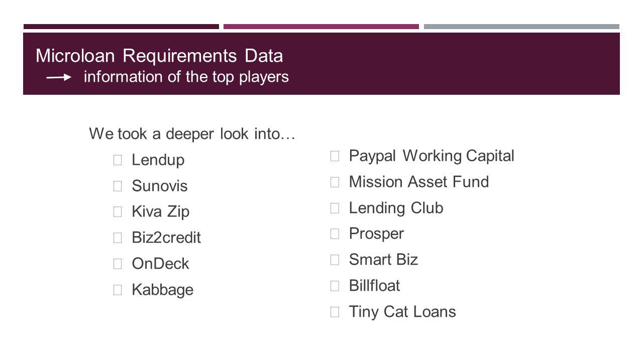 Microloan Requirements Data information of the top players We took a deeper look into… Lendup Sunovis Kiva Zip Biz2credit OnDeck Kabbage Paypal Workin