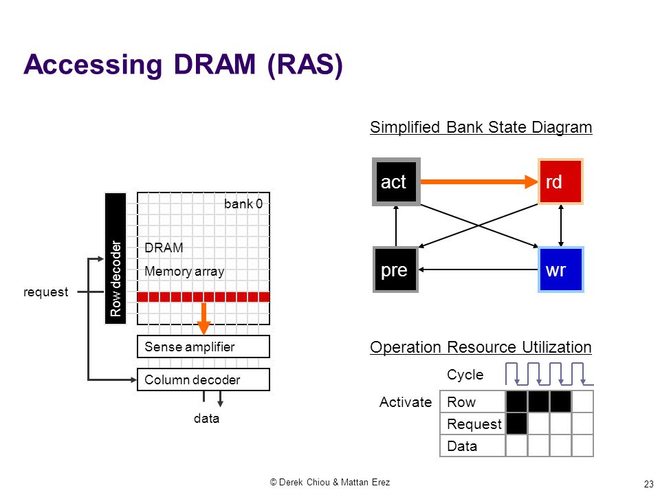 © Derek Chiou & Mattan Erez 23 Accessing DRAM (RAS) Operation Resource Utilization Cycle Activate Row Request Data request data Simplified Bank State